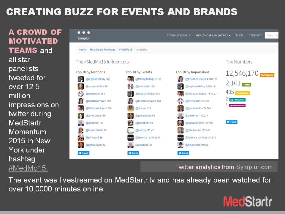 MedMo15 Buzz Data